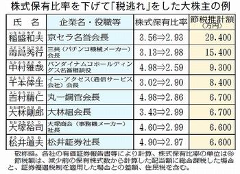 株式保有を下げて「税逃れ」.jpg
